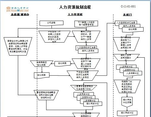 人力资源六大模块流程图 非常实用
